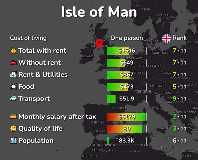 Cost of living in Isle of Man infographic