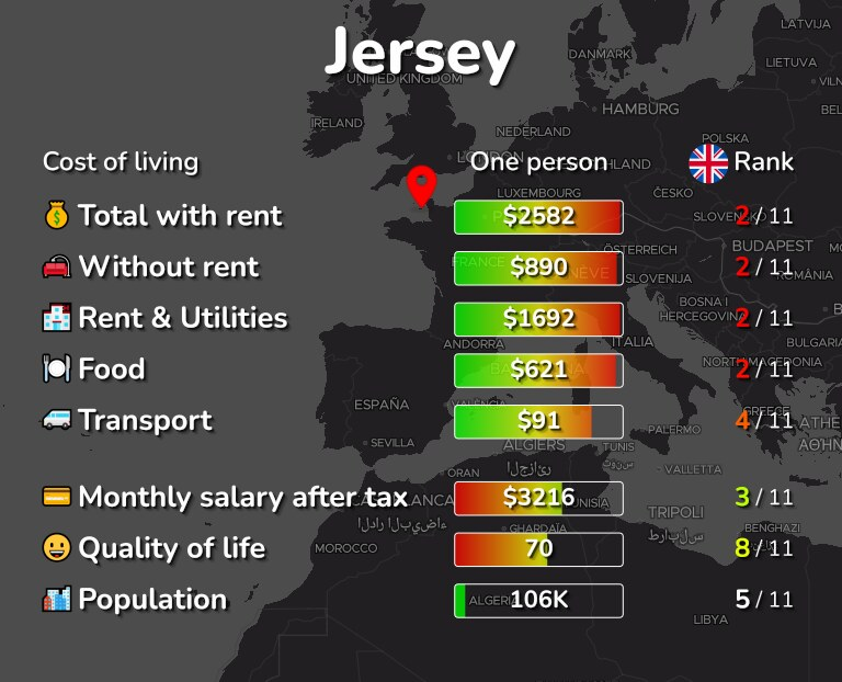 Cost of living in Jersey infographic
