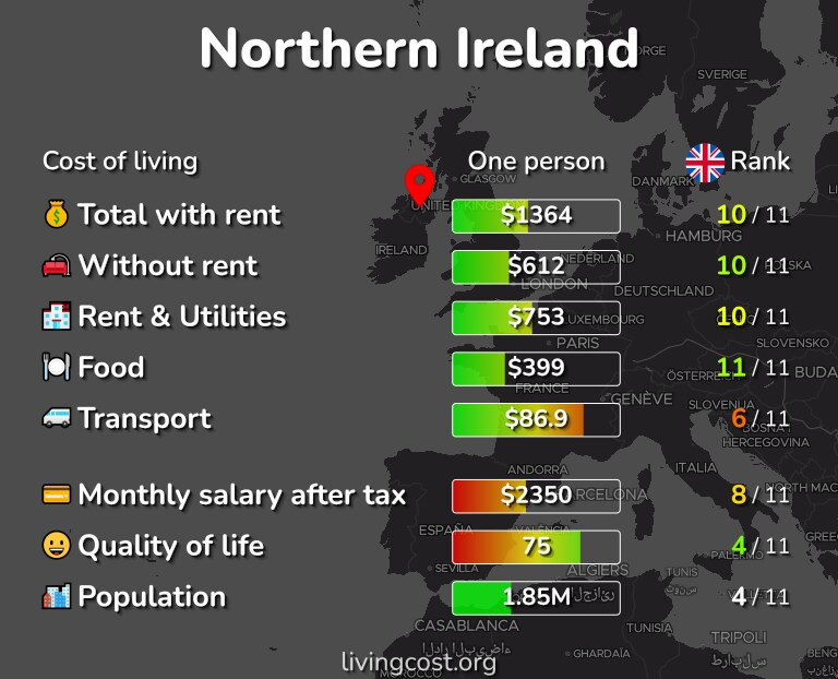 Cost of living in Northern Ireland infographic