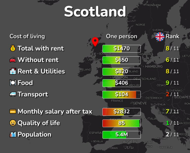 Cost of living in Scotland infographic