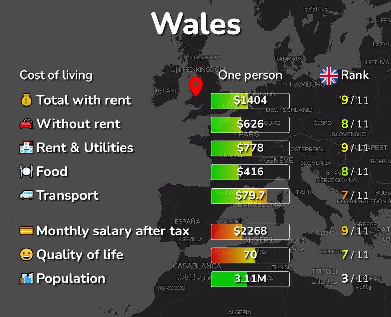 Cost of living in Wales infographic