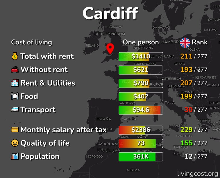 Cost of living in Cardiff infographic