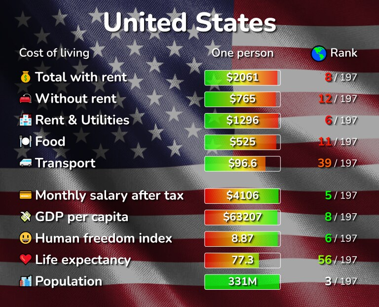 Cost of living in the United States infographic