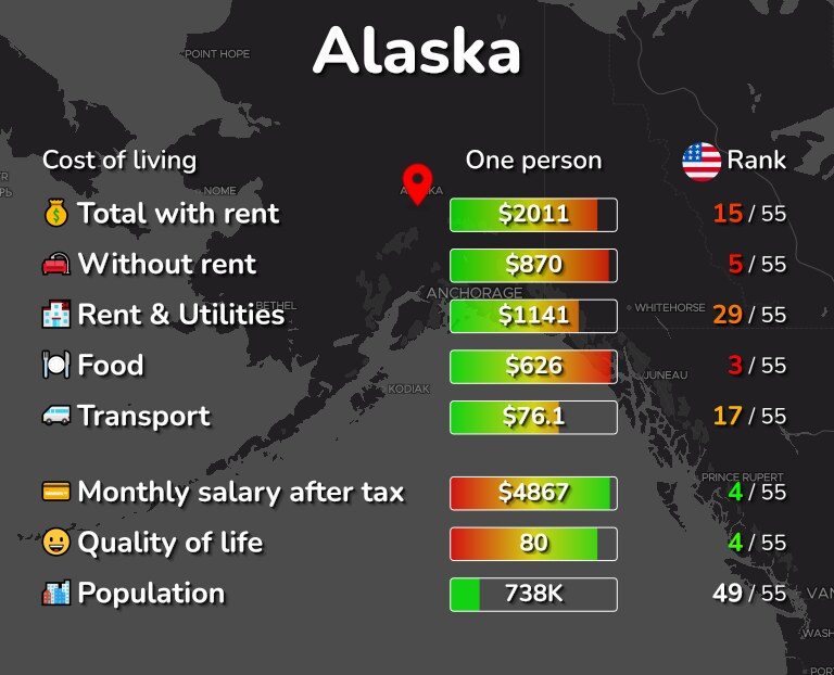 Cost of living in Alaska infographic