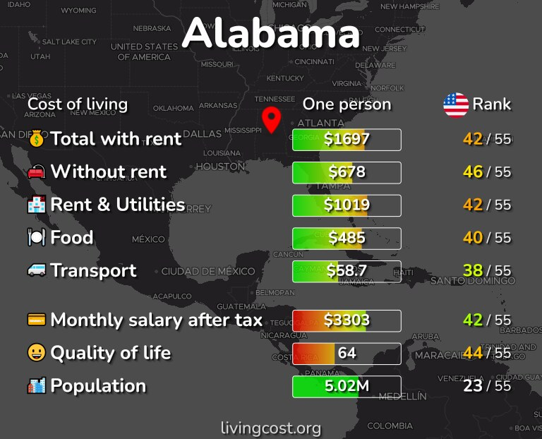 Cost of living in Alabama infographic