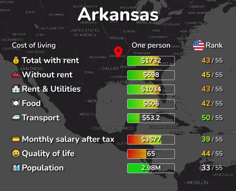 Cost of living in Arkansas infographic