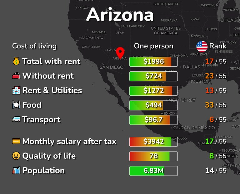 Cost of living in Arizona infographic