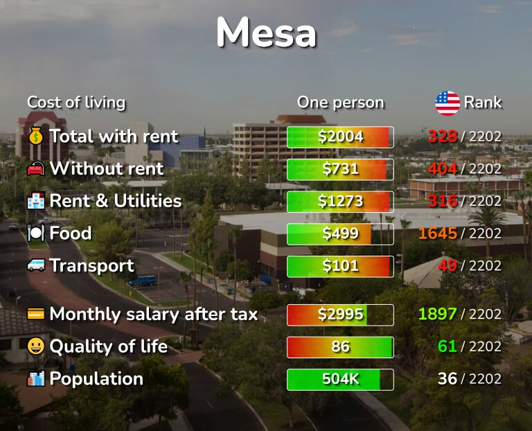 Cost of living in Mesa infographic