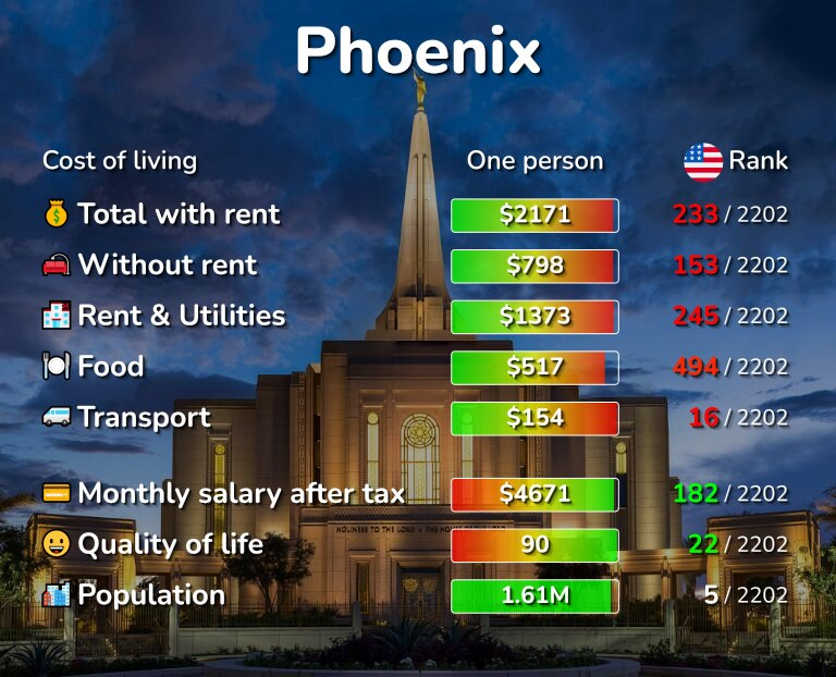 Cost of living in Phoenix infographic