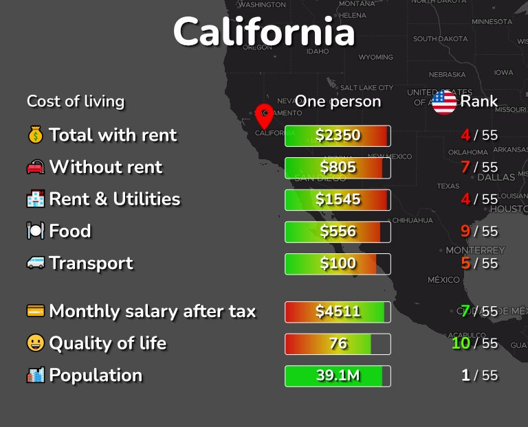 Cost of living in California infographic
