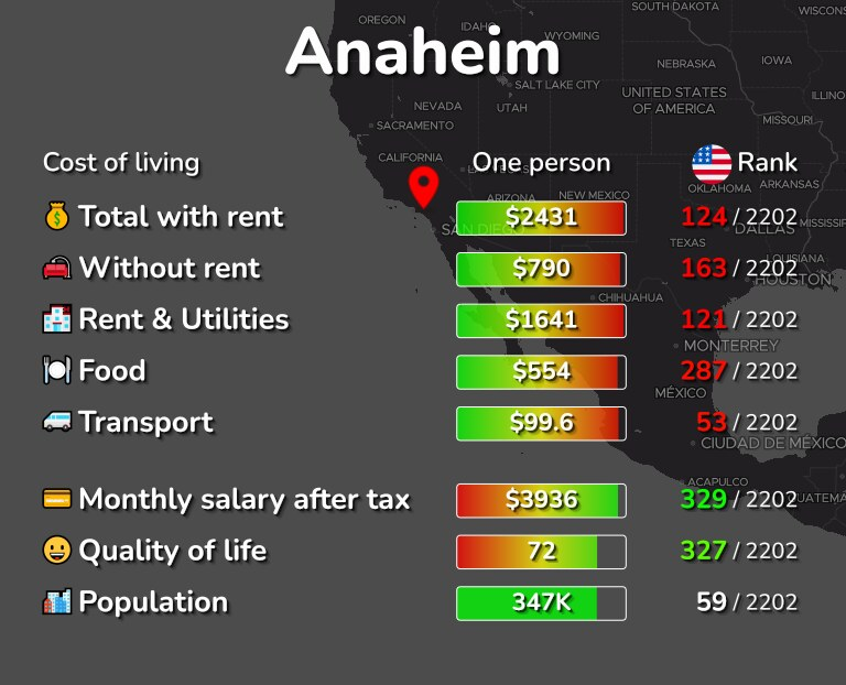 Cost of living in Anaheim infographic