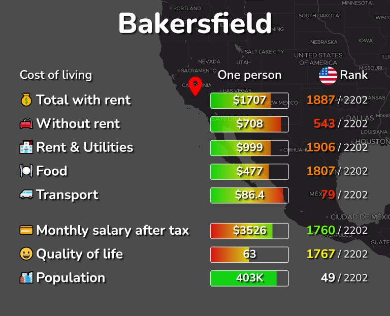 Cost of living in Bakersfield infographic