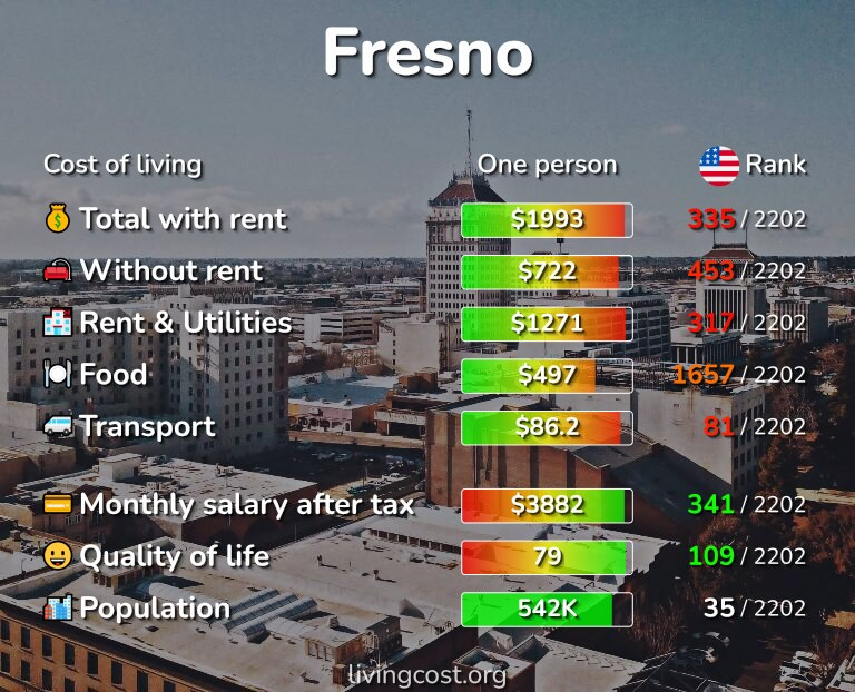 Cost of living in Fresno infographic