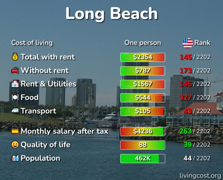 Cost of living in Long Beach infographic