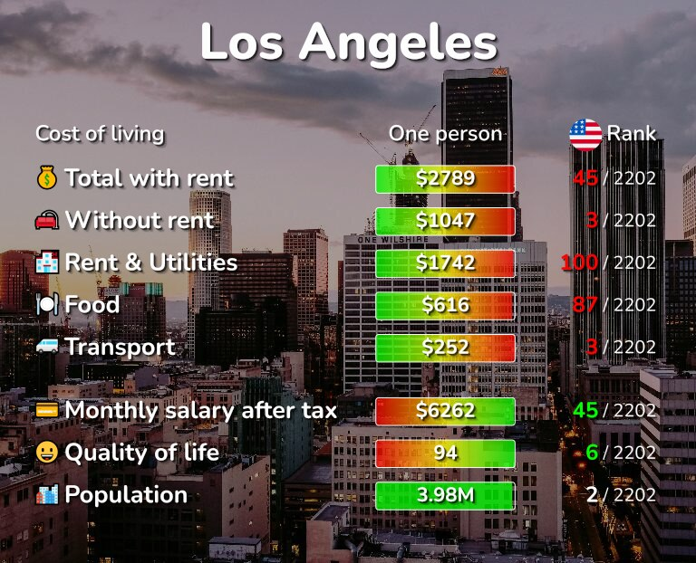 Cost of living in Los Angeles infographic