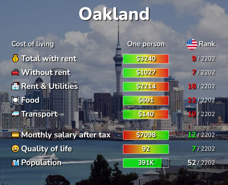 Cost of living in Oakland infographic