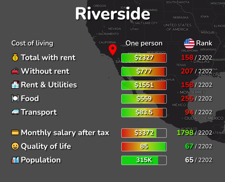 Cost of living in Riverside infographic