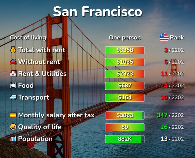 Cost of living in San Francisco infographic