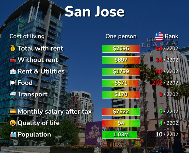 Cost of living in San Jose infographic