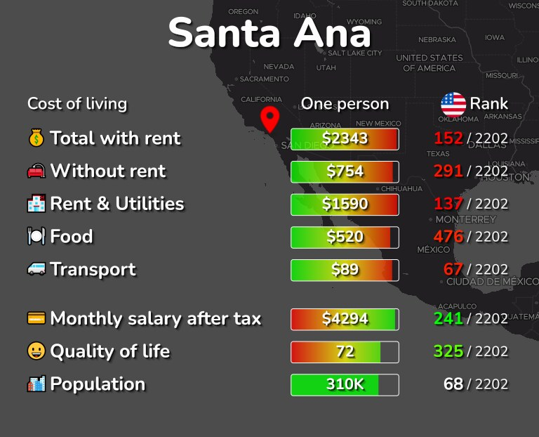 Cost of living in Santa Ana infographic