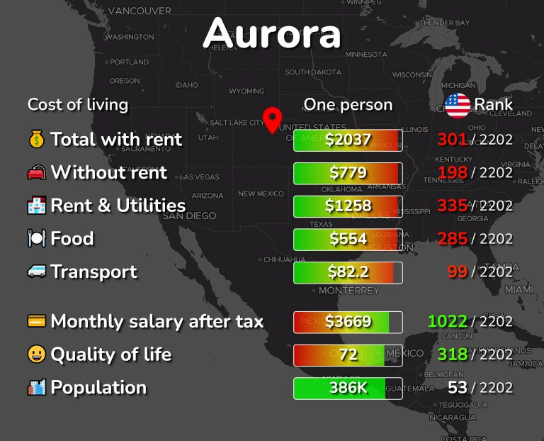 Cost of living in Aurora infographic