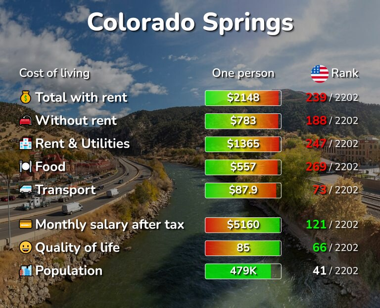 Cost of living in Colorado Springs infographic