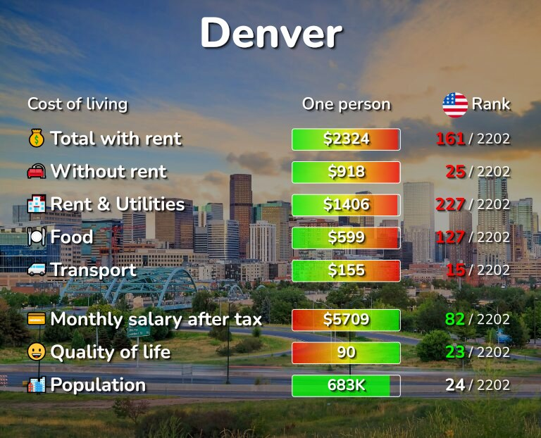 Cost of living in Denver infographic