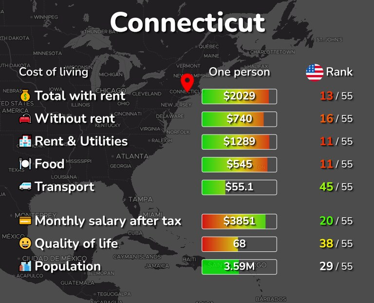 Cost of living in Connecticut infographic