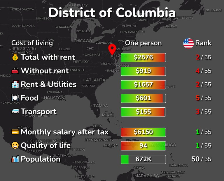 Cost of living in District of Columbia infographic