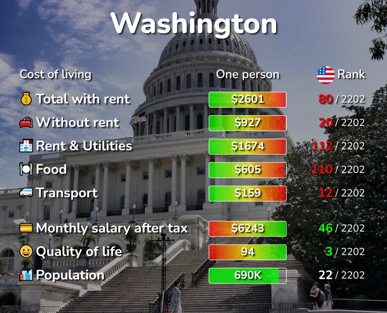 Cost of living in Washington infographic