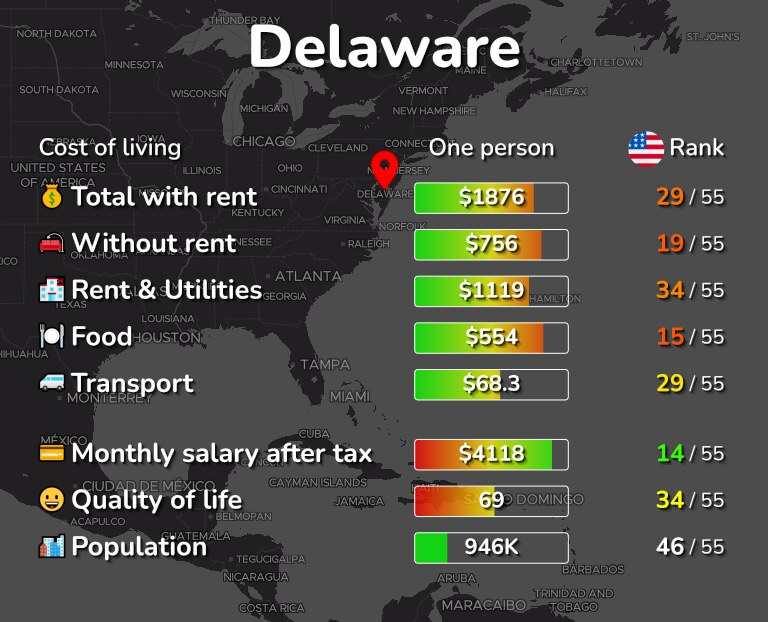 Cost of living in Delaware infographic