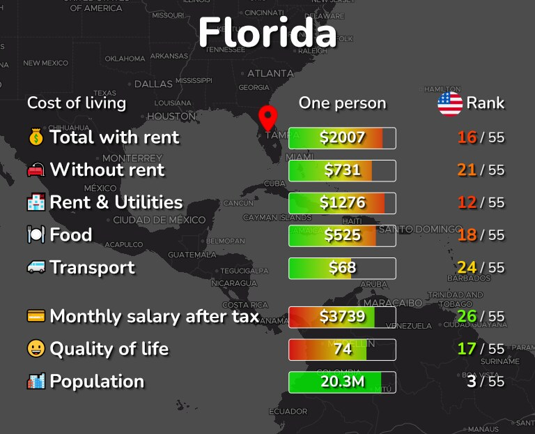 Cost of living in Florida infographic