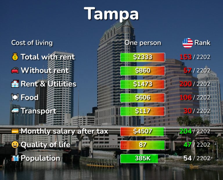 Cost of living in Tampa infographic