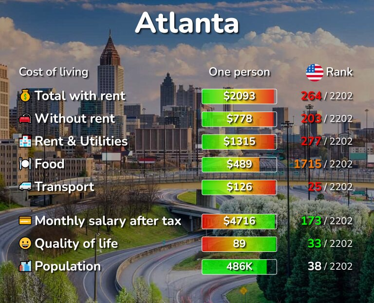 Cost of living in Atlanta infographic