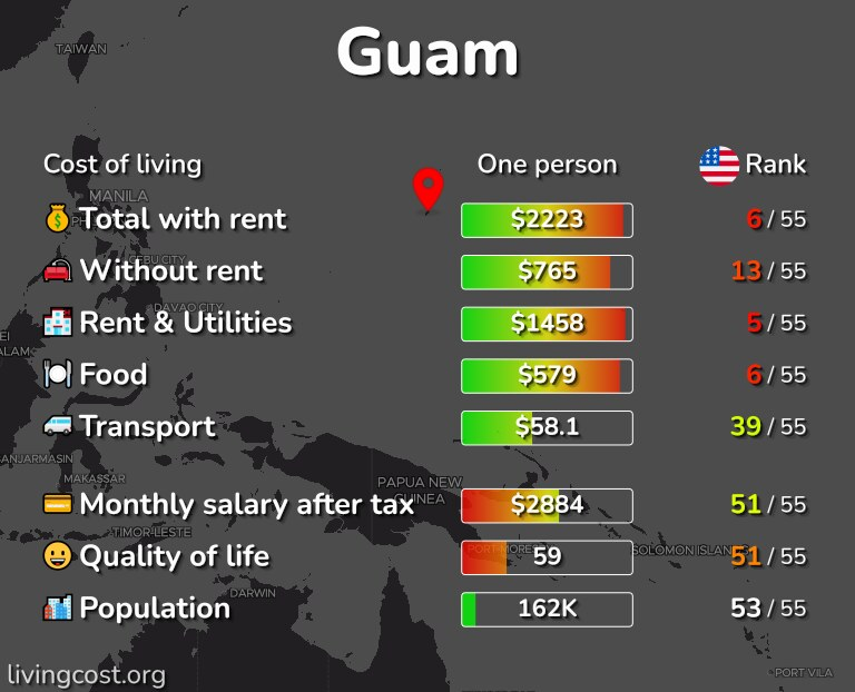 Cost of living in Guam infographic