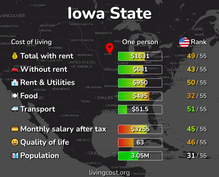 Cost of living in Iowa State infographic
