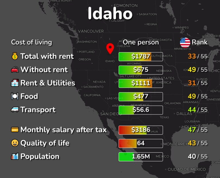 Cost of living in Idaho infographic