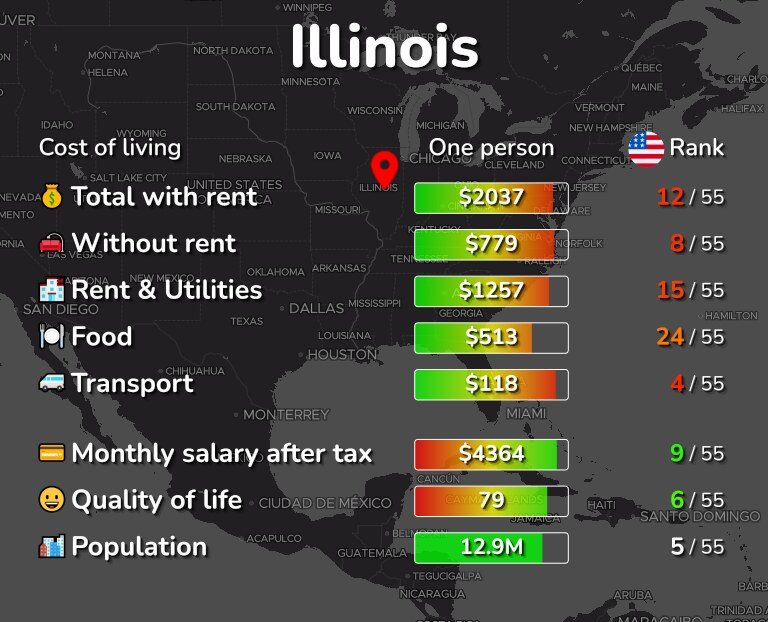 Cost of living in Illinois infographic