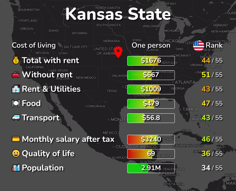Cost of living in Kansas State infographic