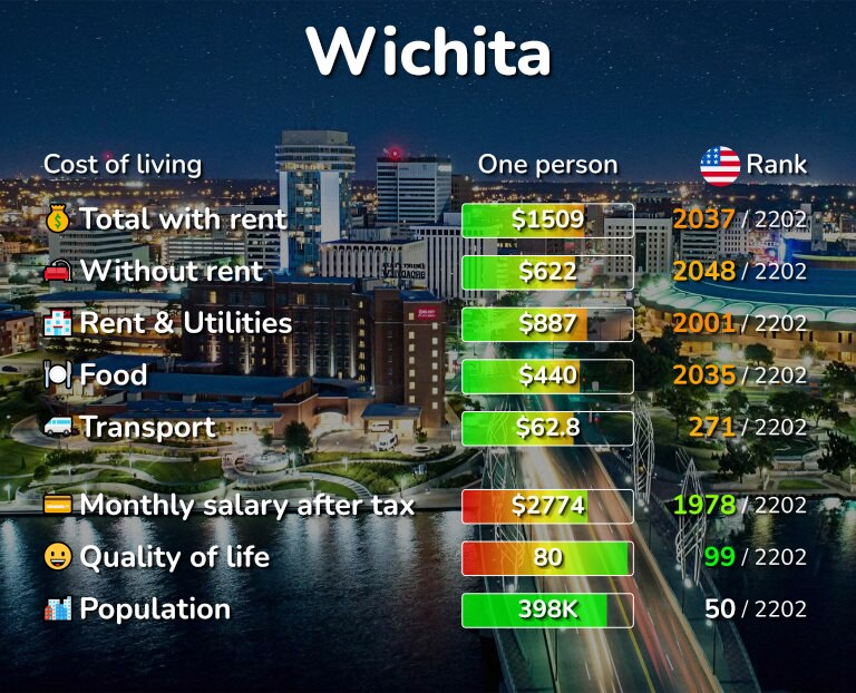 Cost of living in Wichita infographic