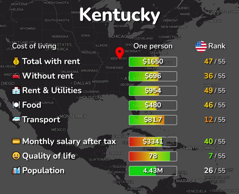 Cost of living in Kentucky infographic