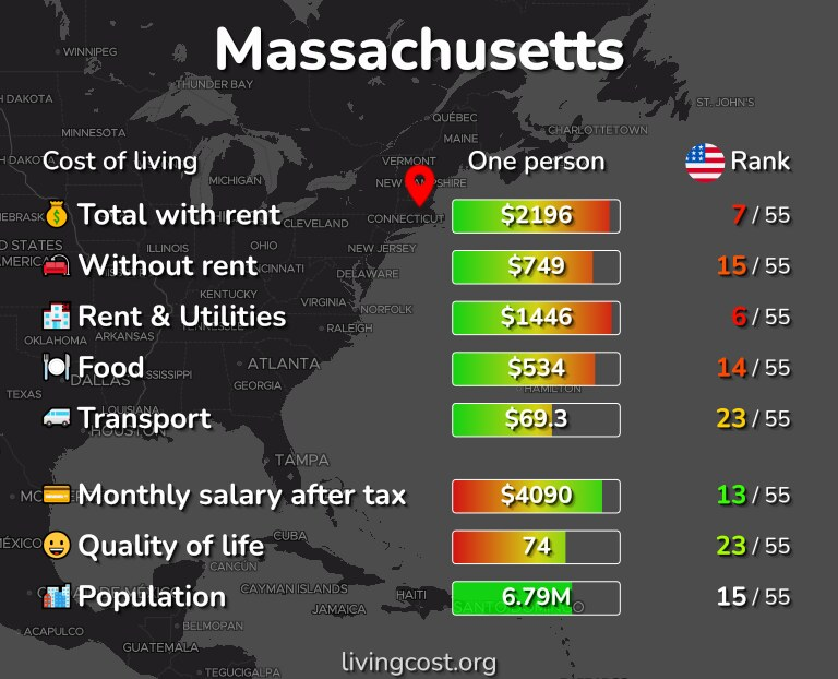 Cost of living in Massachusetts infographic