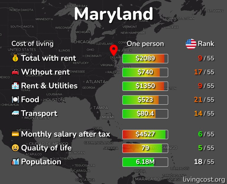 Cost of living in Maryland infographic