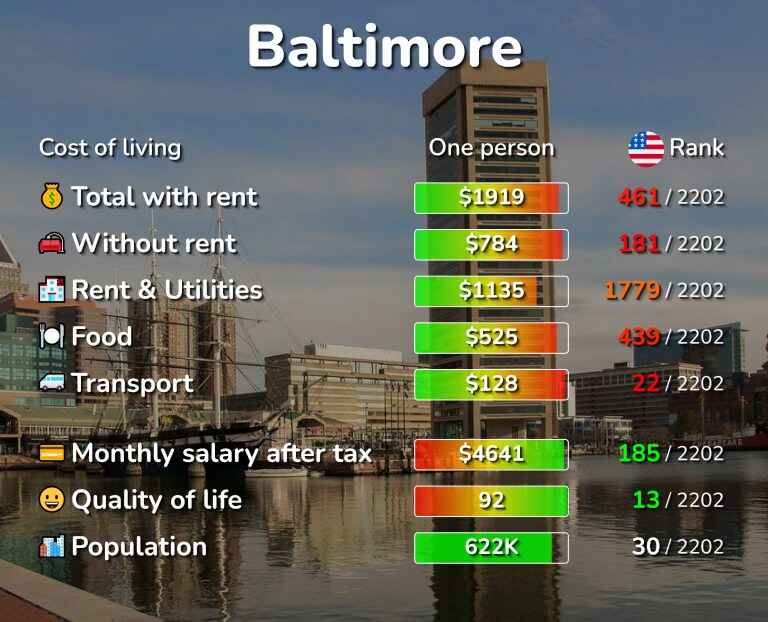 Cost of living in Baltimore infographic