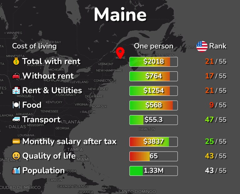 Cost of living in Maine infographic