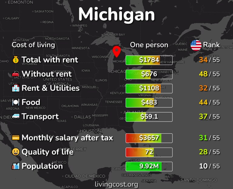 Cost of living in Michigan infographic