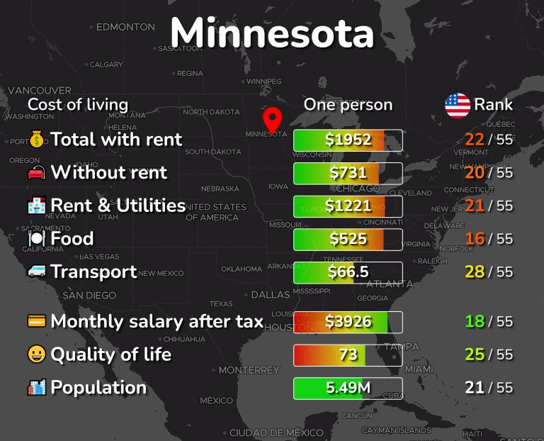Cost of living in Minnesota infographic