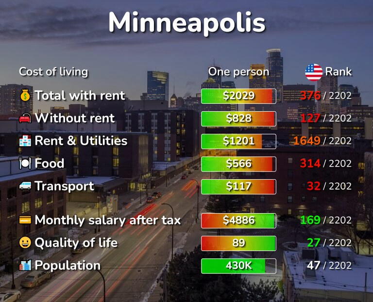 Cost of living in Minneapolis infographic