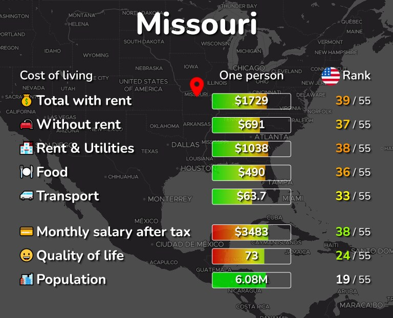 Cost of living in Missouri infographic