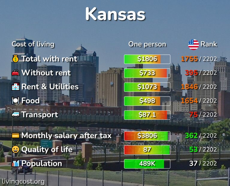 Cost of living in Kansas infographic